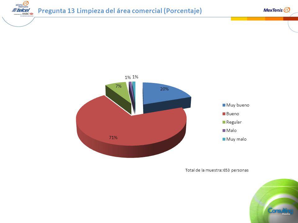 Pregunta 13 Limpieza del área comercial (Porcentaje) Total de la muestra: 653 personas