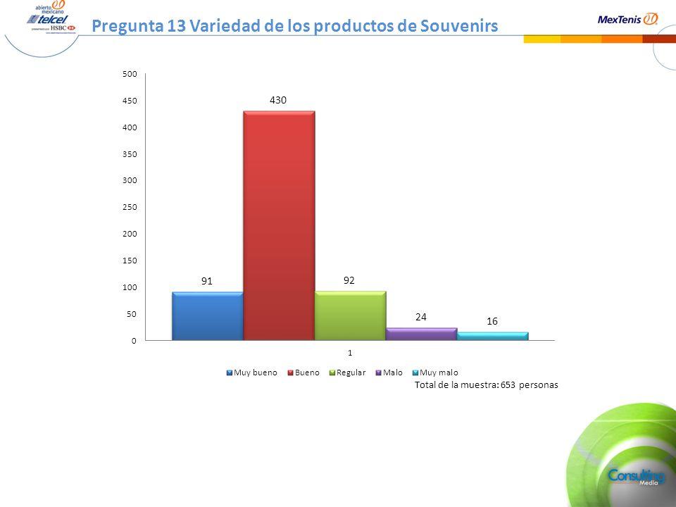 Pregunta 13 Variedad de los productos de Souvenirs Total de la muestra: 653 personas