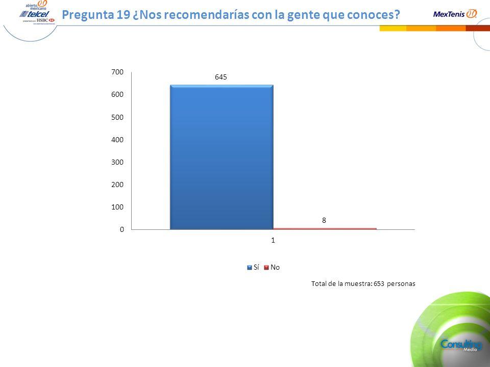 Pregunta 19 ¿Nos recomendarías con la gente que conoces? Total de la muestra: 653 personas
