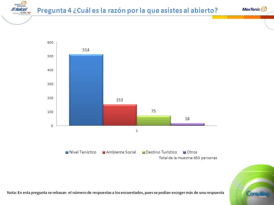 Pregunta 4 ¿Razón por la que asistes al Abierto? (Porcentaje) Total de la muestra: 653 personas