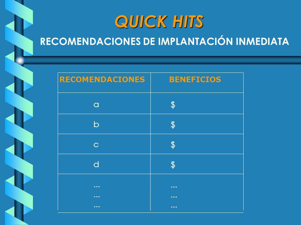 QUICK HITS RECOMENDACIONES DE IMPLANTACIÓN INMEDIATA RECOMENDACIONES BENEFICIOS a b c d... $...
