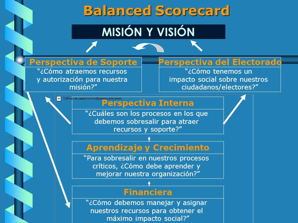 Balanced Scorecard Perspectiva de SoportePerspectiva del Electorado ¿Cómo atraemos recursos y autorización para nuestra misión.