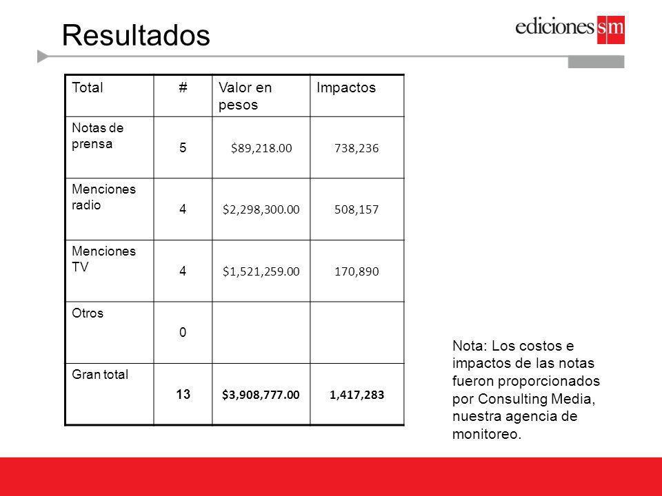 Resultados Total#Valor en pesos Impactos Notas de prensa 5 $89,218.00738,236 Menciones radio 4 $2,298,300.00508,157 Menciones TV 4 $1,521,259.00170,89