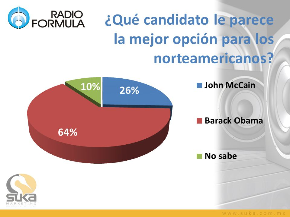 ¿Qué candidato le parece la mejor opción para los norteamericanos?