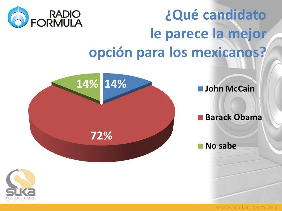 ¿Qué candidato le parece la mejor opción para los mexicanos?