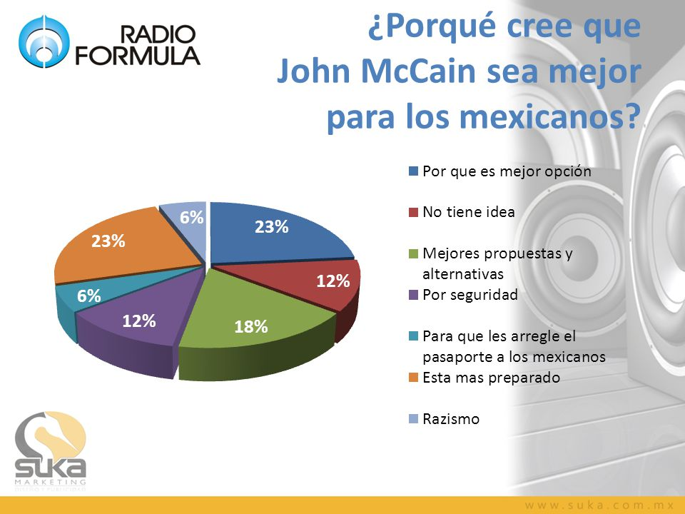¿Porqué cree que John McCain sea mejor para los mexicanos?