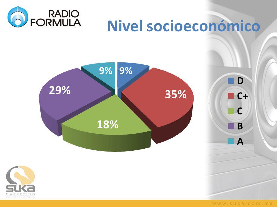 Nivel socioeconómico
