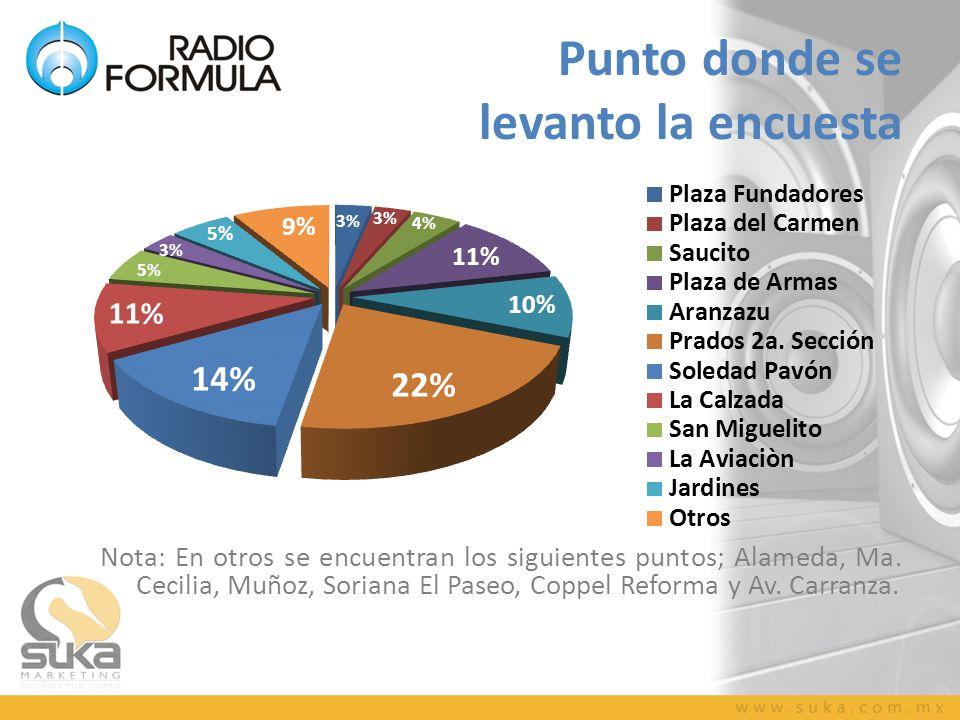 Punto donde se levanto la encuesta Nota: En otros se encuentran los siguientes puntos; Alameda, Ma. Cecilia, Muñoz, Soriana El Paseo, Coppel Reforma y