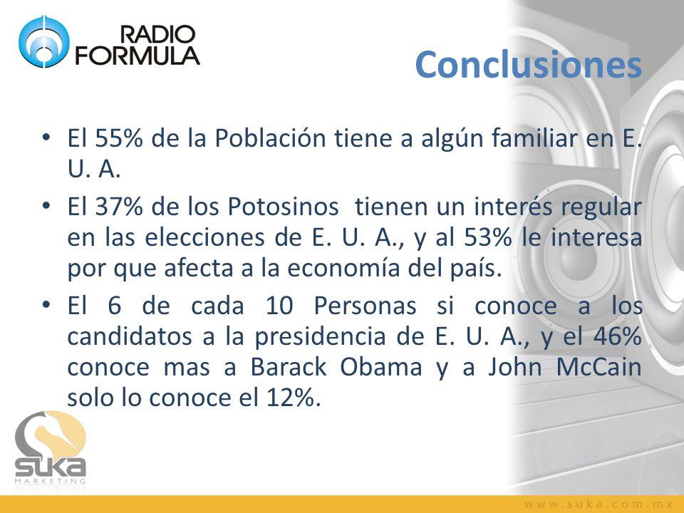 Conclusiones El 55% de la Población tiene a algún familiar en E. U. A. El 37% de los Potosinos tienen un interés regular en las elecciones de E. U. A.