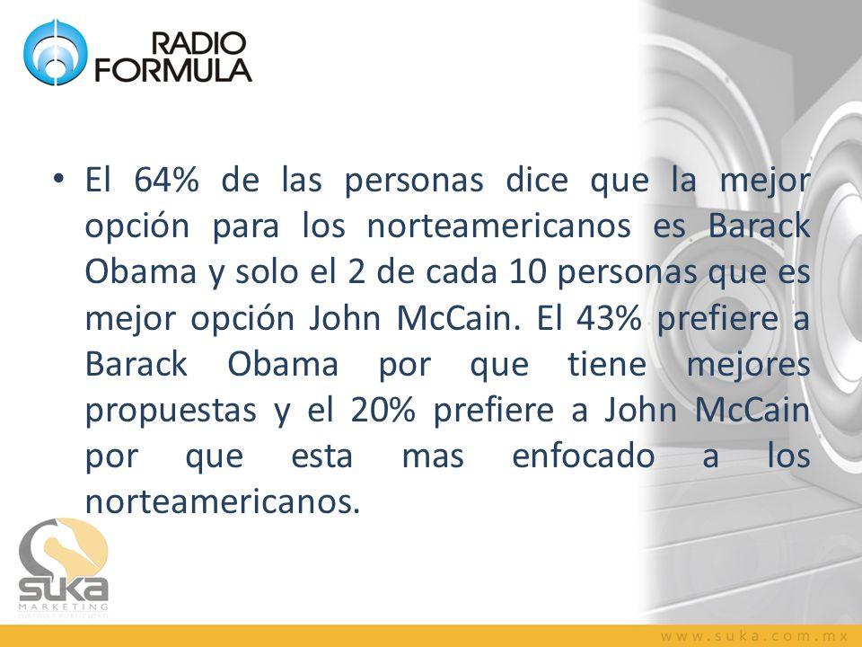 El 64% de las personas dice que la mejor opción para los norteamericanos es Barack Obama y solo el 2 de cada 10 personas que es mejor opción John McCa