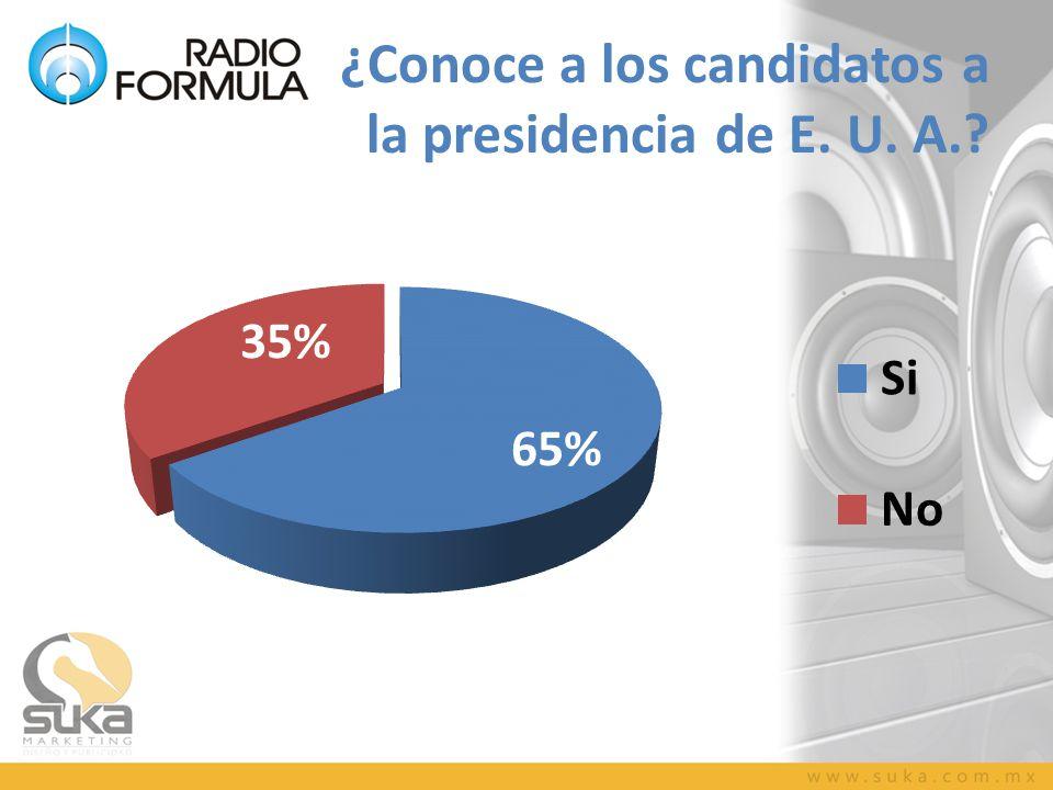 ¿Conoce a los candidatos a la presidencia de E. U. A.?