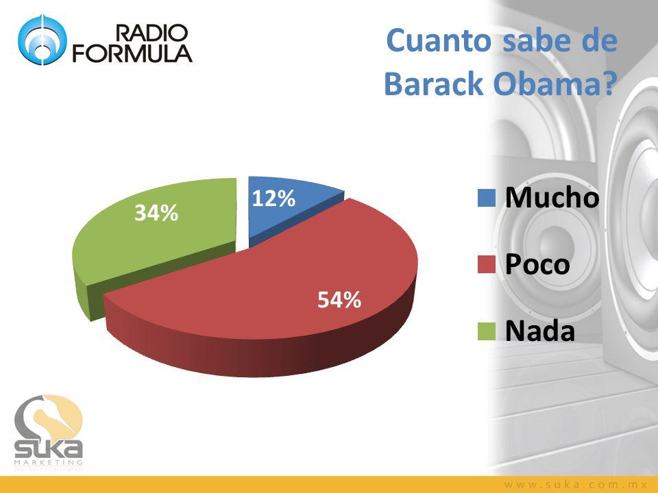 Cuanto sabe de Barack Obama