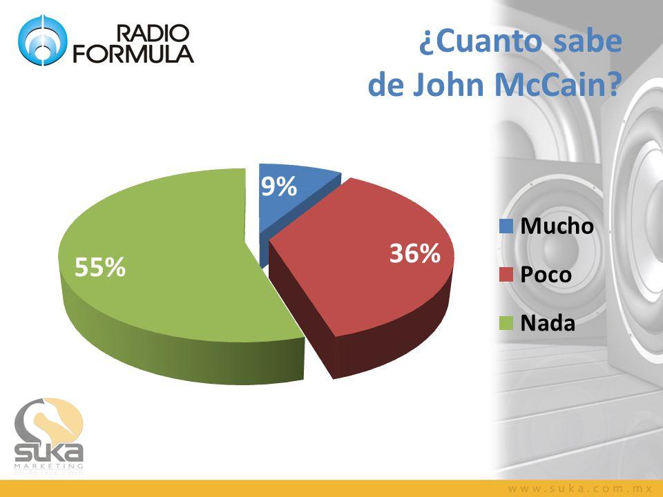 ¿Cuanto sabe de John McCain?