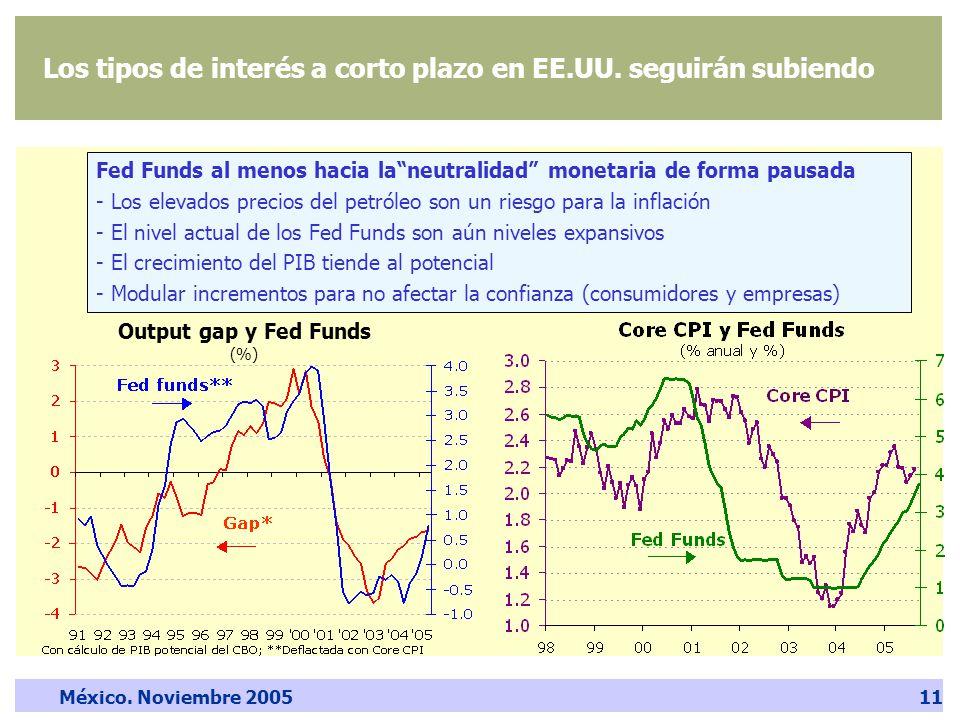 México. Noviembre 200511 Los tipos de interés a corto plazo en EE.UU.
