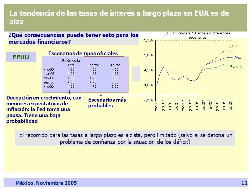 México. Noviembre 200512 1. ¿Cuándo y en qué nivel de tipos parará la Reserva Federal.