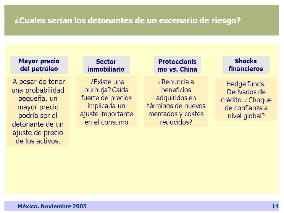 México. Noviembre 200514 Proteccionis mo vs.