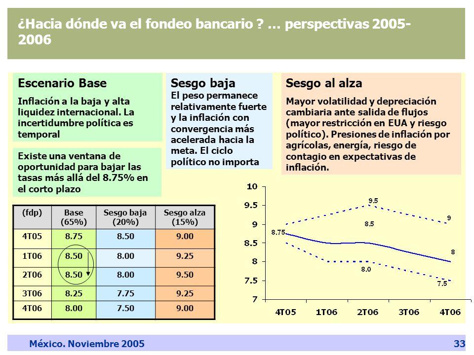 México. Noviembre 200533 ¿Hacia dónde va el fondeo bancario .