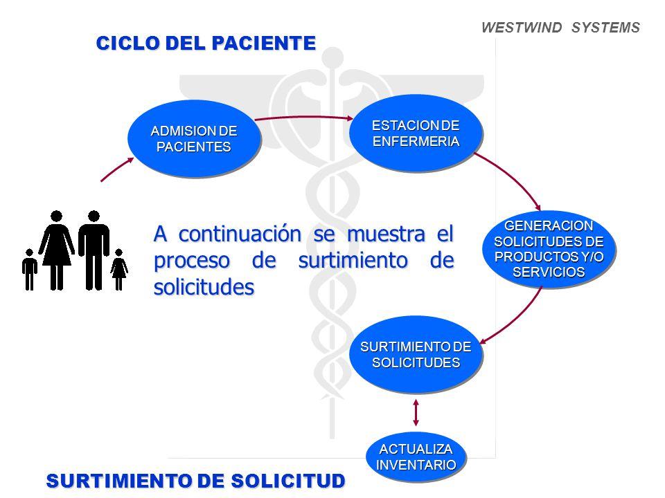 WESTWIND SYSTEMS SURTIMIENTO DE SOLICITUD ADMISION DE PACIENTES PACIENTES ESTACION DE ENFERMERIA ENFERMERIA GENERACION SOLICITUDES DE PRODUCTOS Y/O SERVICIOSGENERACION SOLICITUDES DE PRODUCTOS Y/O SERVICIOS SURTIMIENTO DE SOLICITUDES SOLICITUDES ACTUALIZAINVENTARIOACTUALIZAINVENTARIO CICLO DEL PACIENTE A continuación se muestra el proceso de surtimiento de solicitudes