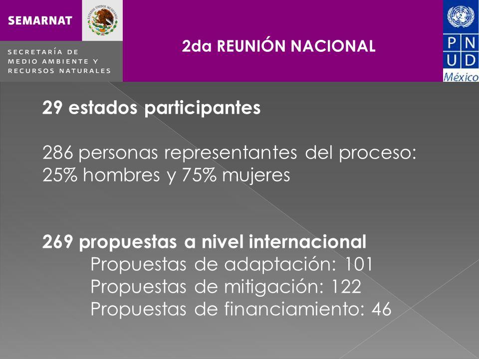Haga clic para cambiar el estilo de título 29 estados participantes 286 personas representantes del proceso: 25% hombres y 75% mujeres 269 propuestas a nivel internacional Propuestas de adaptación: 101 Propuestas de mitigación: 122 Propuestas de financiamiento: 46 2da REUNIÓN NACIONAL