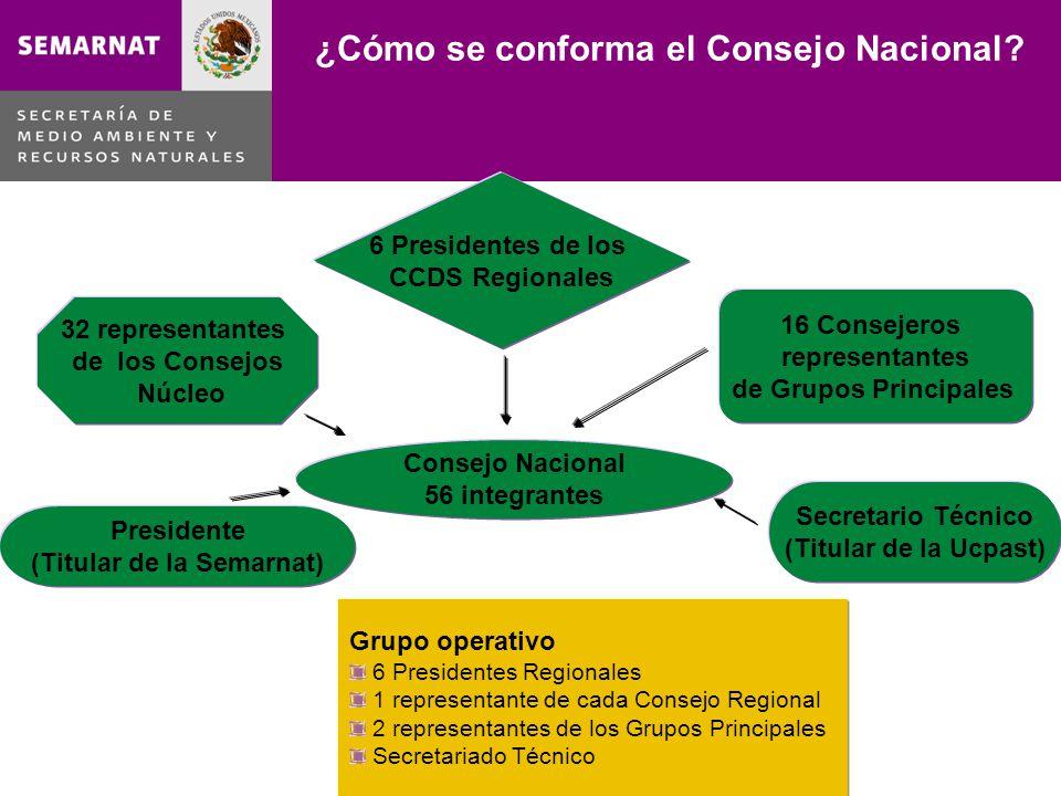 ¿Cómo se conforma el Consejo Nacional? Consejo Nacional 56 integrantes 6 Presidentes de los CCDS Regionales 32 representantes de los Consejos Núcleo 1