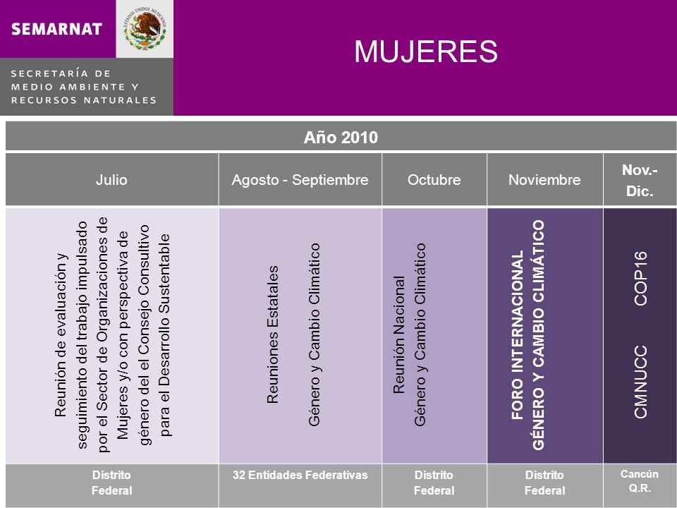 MUJERES Año 2010 JulioAgosto - SeptiembreOctubreNoviembre Nov.- Dic.