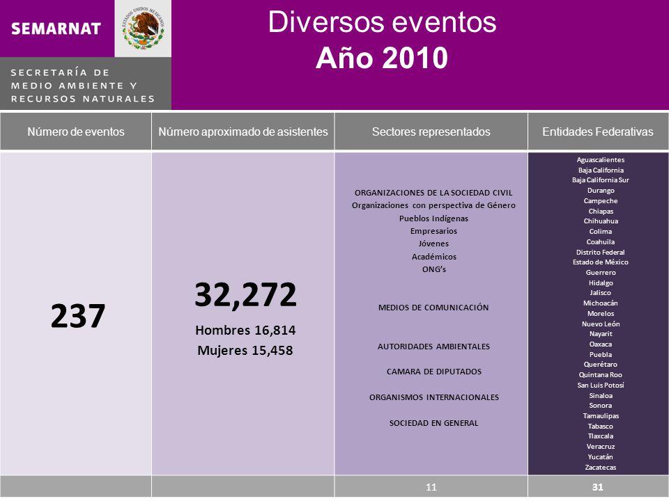 Diversos eventos Año 2010 Número de eventosNúmero aproximado de asistentesSectores representadosEntidades Federativas 237 32,272 Hombres 16,814 Mujeres 15,458 ORGANIZACIONES DE LA SOCIEDAD CIVIL Organizaciones con perspectiva de Género Pueblos Indígenas Empresarios Jóvenes Académicos ONGs MEDIOS DE COMUNICACIÓN AUTORIDADES AMBIENTALES CAMARA DE DIPUTADOS ORGANISMOS INTERNACIONALES SOCIEDAD EN GENERAL Aguascalientes Baja California Baja California Sur Durango Campeche Chiapas Chihuahua Colima Coahuila Distrito Federal Estado de México Guerrero Hidalgo Jalisco Michoacán Morelos Nuevo León Nayarit Oaxaca Puebla Querétaro Quintana Roo San Luis Potosí Sinaloa Sonora Tamaulipas Tabasco Tlaxcala Veracruz Yucatán Zacatecas 1131