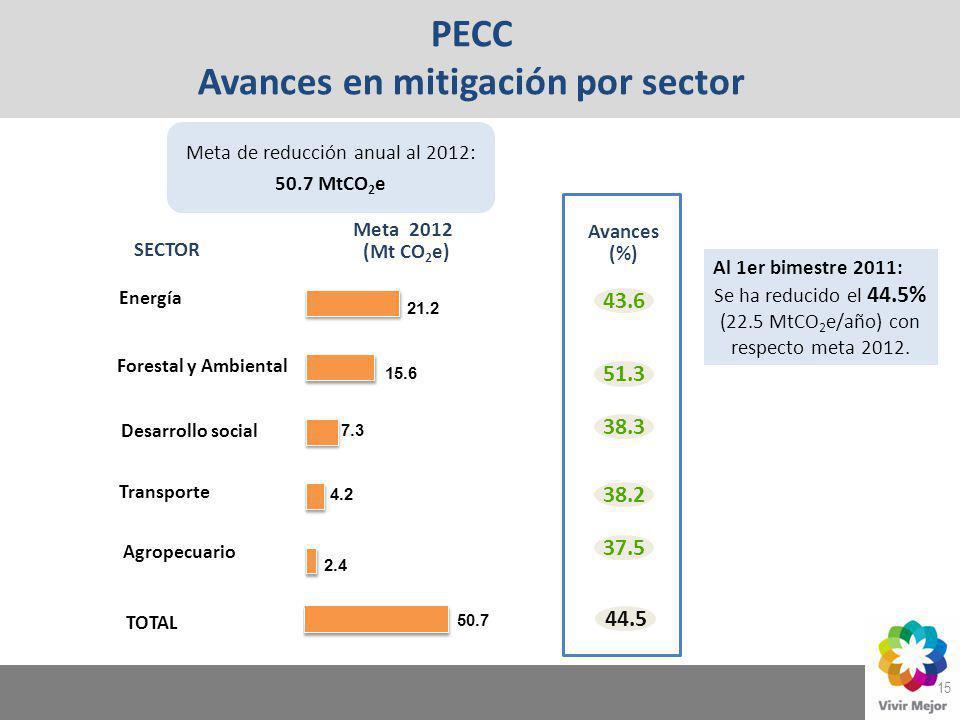 15 PECC Avances en mitigación por sector Forestal y Ambiental Transporte Agropecuario Desarrollo social Energía Meta 2012 (Mt CO 2 e) Avances (%) 43.6