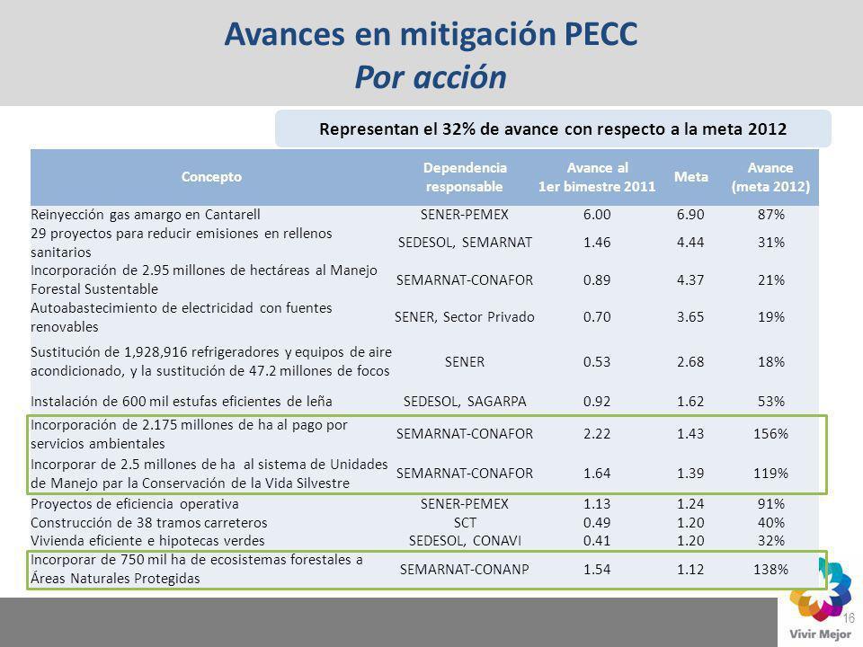 16 Avances en mitigación PECC Por acción Concepto Dependencia responsable Avance al 1er bimestre 2011 Meta Avance (meta 2012) Reinyección gas amargo e