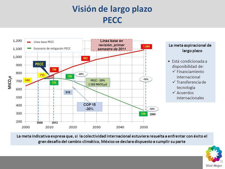 18 Visión de largo plazo PECC La meta aspiracional de largo plazo Está condicionada a disponibilidad de: Financiamiento internacional Transferencia de