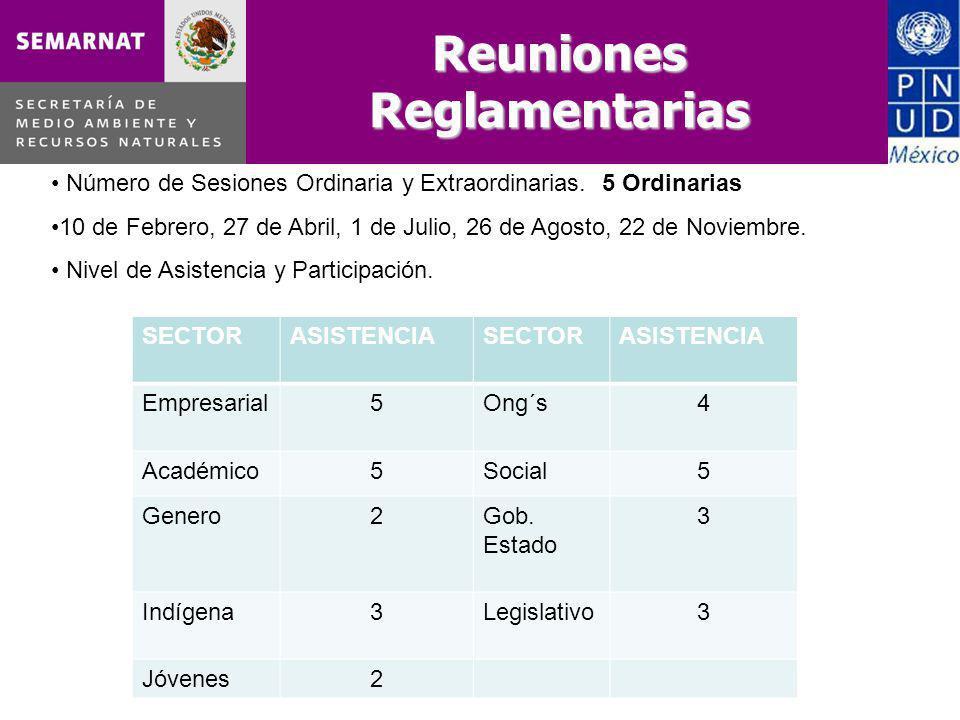 Reuniones Reglamentarias Número de Sesiones Ordinaria y Extraordinarias.