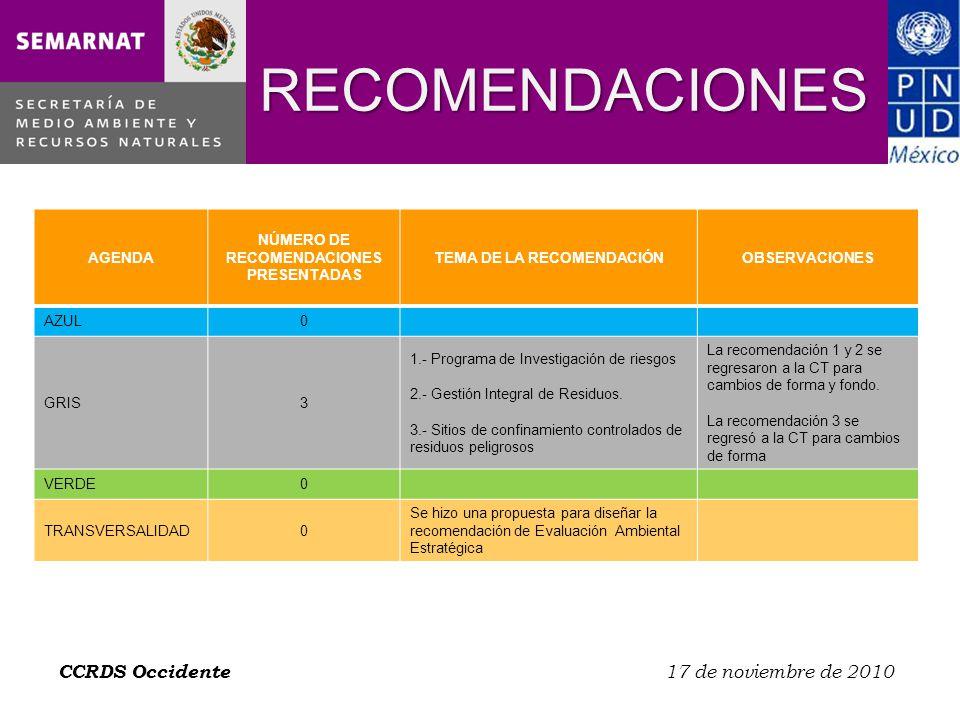 RECOMENDACIONES CCRDS Occidente 17 de noviembre de 2010 AGENDA NÚMERO DE RECOMENDACIONES PRESENTADAS TEMA DE LA RECOMENDACIÓNOBSERVACIONES AZUL0 GRIS3 1.- Programa de Investigación de riesgos 2.- Gestión Integral de Residuos.
