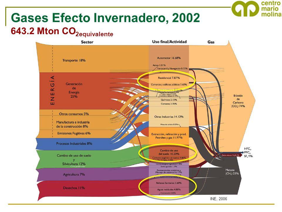 INE, 2006 Gases Efecto Invernadero, 2002 643.2 Mton CO 2equivalente