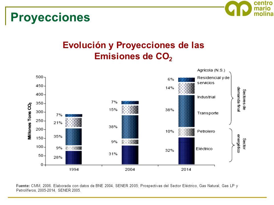 Evolución y Proyecciones de las Emisiones de CO 2 Fuente: CMM, 2006. Elaborada con datos de BNE 2004, SENER 2005; Prospectivas del Sector Eléctrico, G