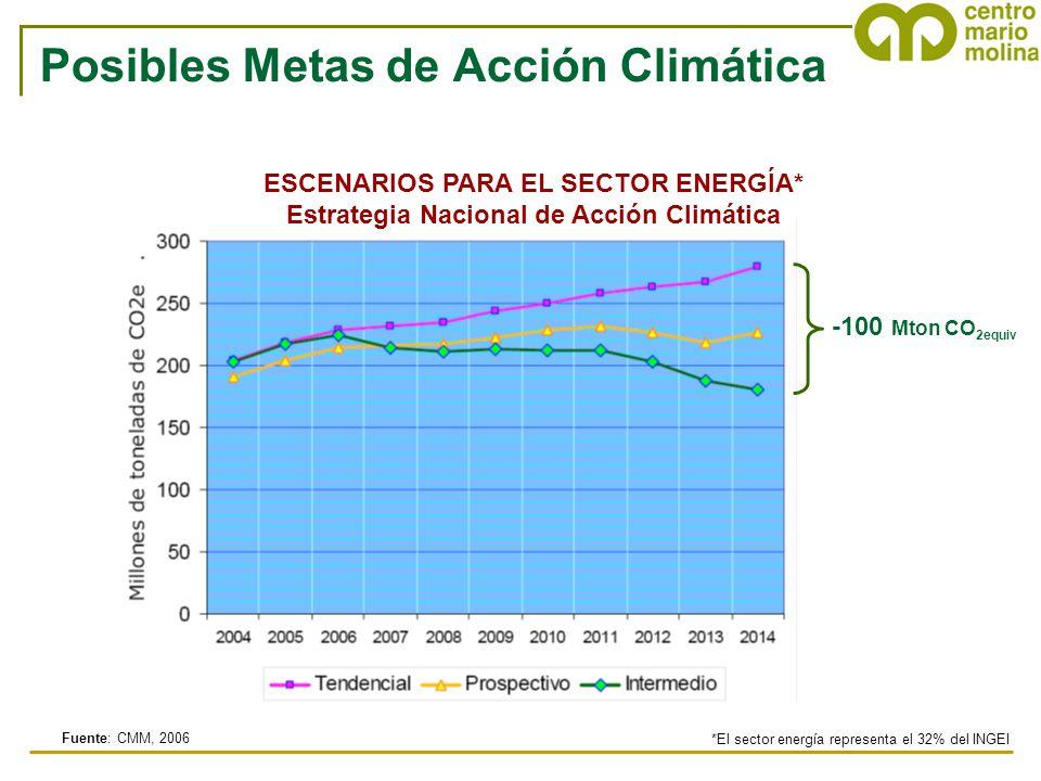 Fuente: CMM, 2006 ESCENARIOS PARA EL SECTOR ENERGÍA* Estrategia Nacional de Acción Climática *El sector energía representa el 32% del INGEI -100 Mton