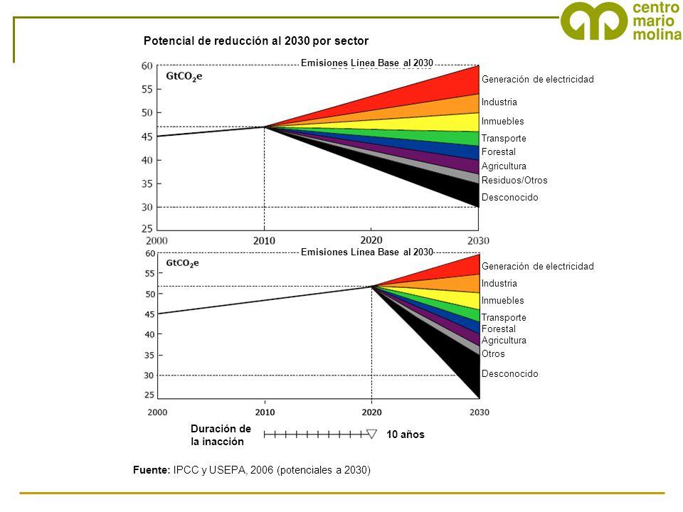 Potencial de reducción al 2030 por sector Fuente: IPCC y USEPA, 2006 (potenciales a 2030) 10 años Duración de la inacción Generación de electricidad I