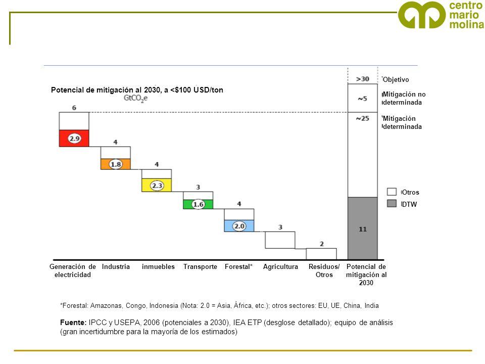 Fuente: IPCC y USEPA, 2006 (potenciales a 2030), IEA ETP (desglose detallado); equipo de análisis (gran incertidumbre para la mayoría de los estimados