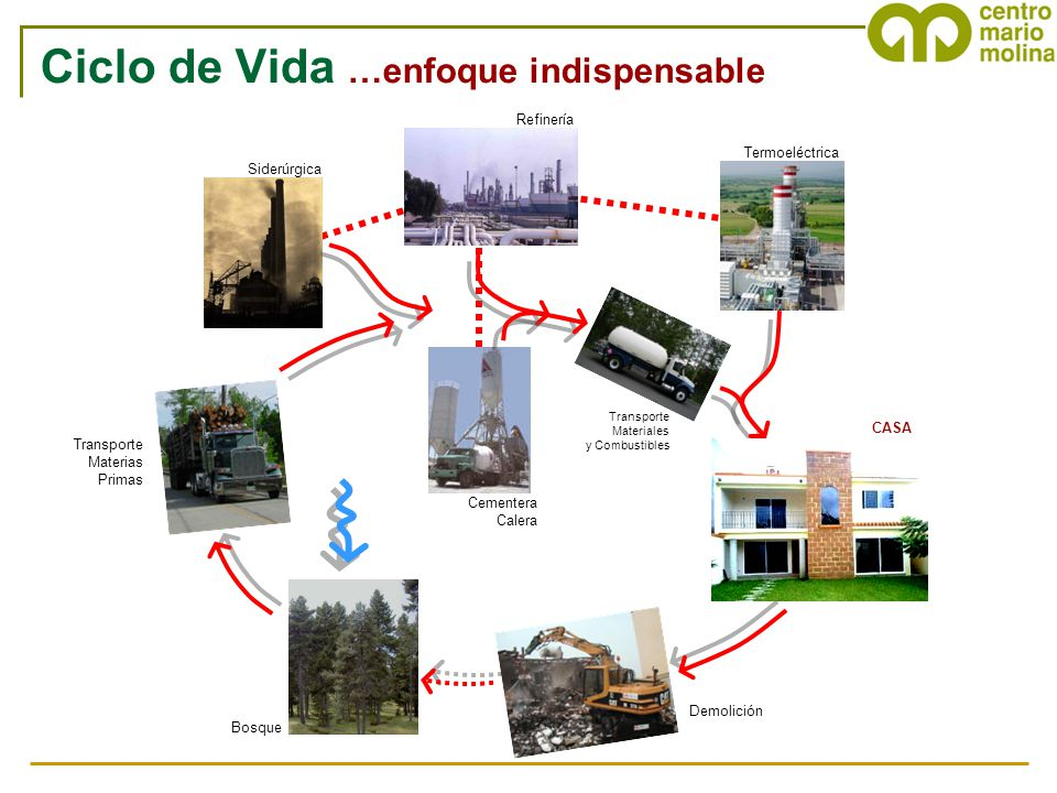 Termoeléctrica Refinería Siderúrgica Cementera Calera Demolición Bosque Transporte Materias Primas Transporte Materiales y Combustibles CASA Ciclo de
