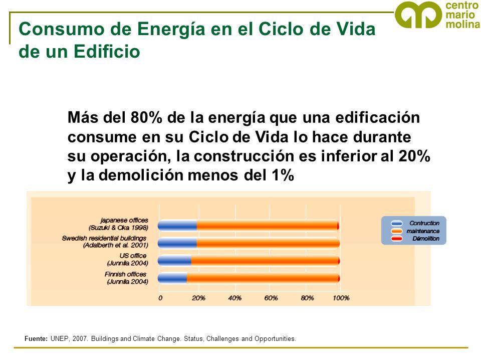 Más del 80% de la energía que una edificación consume en su Ciclo de Vida lo hace durante su operación, la construcción es inferior al 20% y la demoli