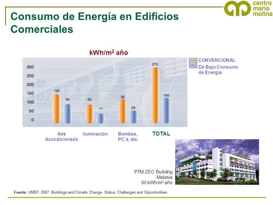 Aire Acondicionado IluminaciónBombas, PC´s, etc. TOTAL kWh/m 2 año CONVENCIONAL De Bajo Consumo de Energía Fuente: UNEP, 2007. Buildings and Climate C