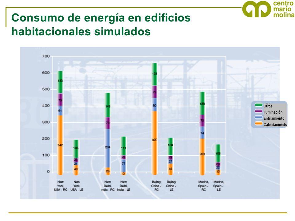 Consumo de energía en edificios habitacionales simulados Otros Iluminación Enfriamiento Calentamiento