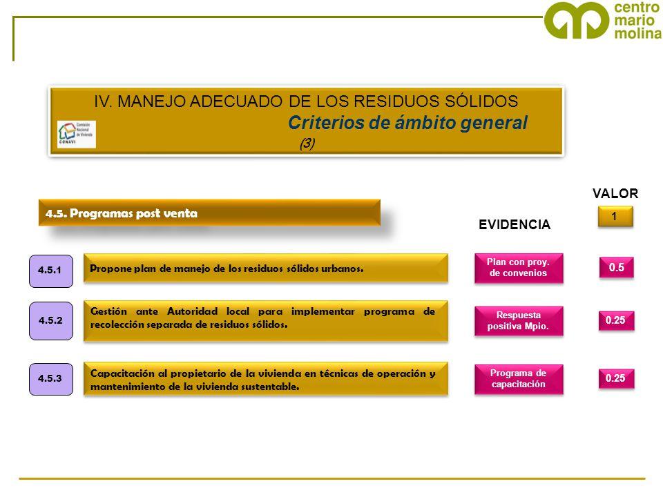 0.5 1 1 4.5. Programas post venta Propone plan de manejo de los residuos sólidos urbanos. 4.5.1 Plan con proy. de convenios EVIDENCIA VALOR 0.25 Gesti