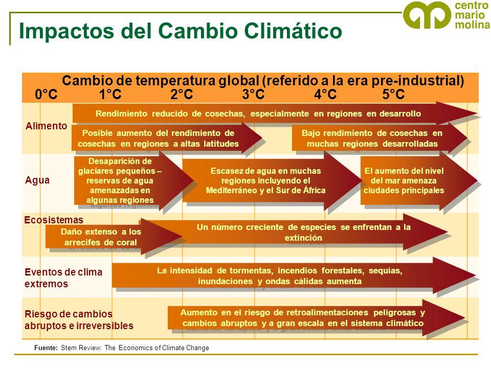 Fuente: Stern Review: The Economics of Climate Change Impactos del Cambio Climático 0°C 1°C 2°C 3°C 4°C 5°C Aumento en el riesgo de retroalimentacione