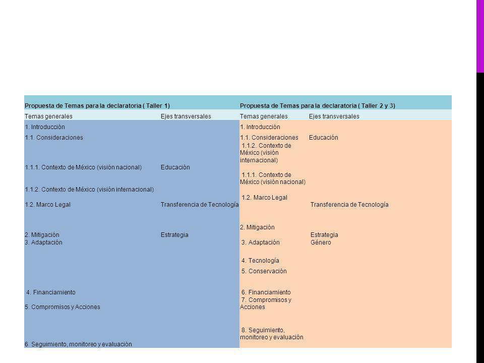 Propuesta de Temas para la declaratoria ( Taller 1)Propuesta de Temas para la declaratoria ( Taller 2 y 3) Temas generalesEjes transversalesTemas generalesEjes transversales 1.