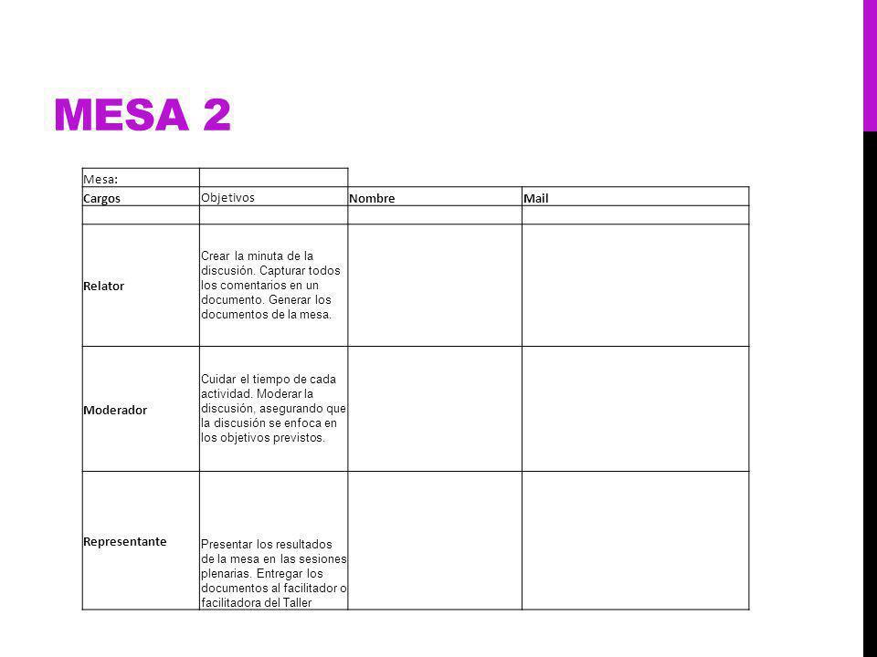 MESA 2 Mesa: Cargos Objetivos NombreMail Relator Crear la minuta de la discusión.