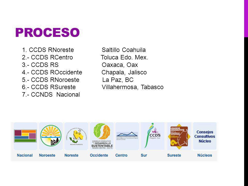 PROCESO 1. CCDS RNoreste Saltillo Coahuila 2.- CCDS RCentro Toluca Edo.
