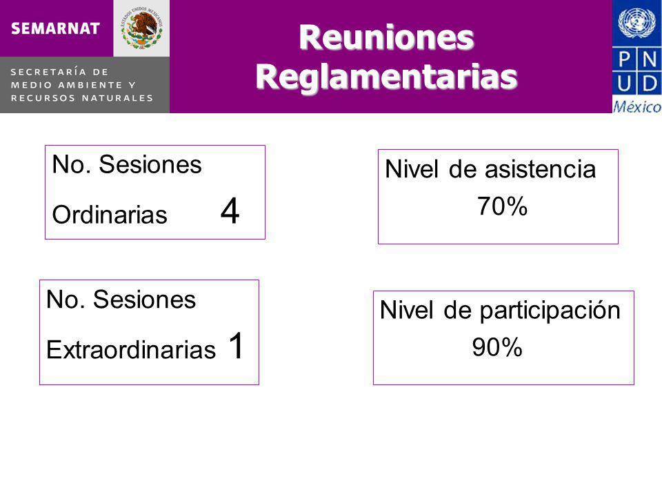 Reuniones Reglamentarias Nivel de asistencia 70% No.