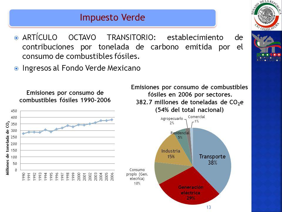 ARTÍCULO OCTAVO TRANSITORIO: establecimiento de contribuciones por tonelada de carbono emitida por el consumo de combustibles fósiles. Ingresos al Fon