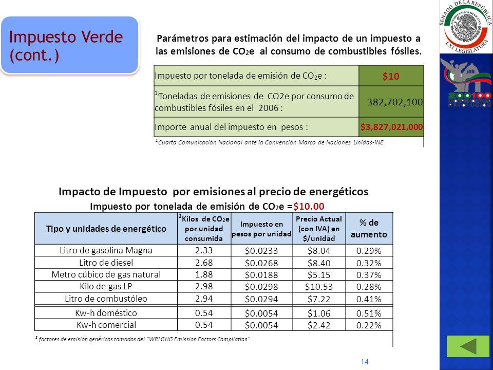 14 Impacto de Impuesto por emisiones al precio de energéticos Impuesto por tonelada de emisión de CO 2 e =$10.00 Tipo y unidades de energético 3 Kilos