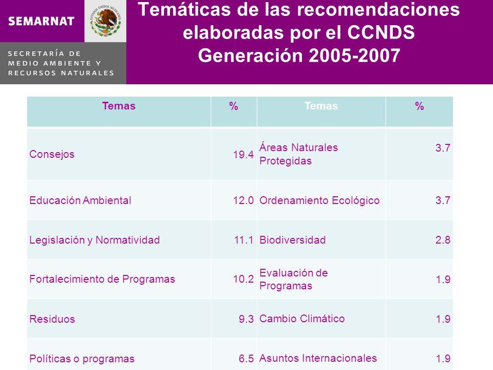 Temáticas de las recomendaciones elaboradas por el CCNDS Generación 2005-2007 Lo malo Temas% % Consejos19.4 Áreas Naturales Protegidas 3.7 Educación A