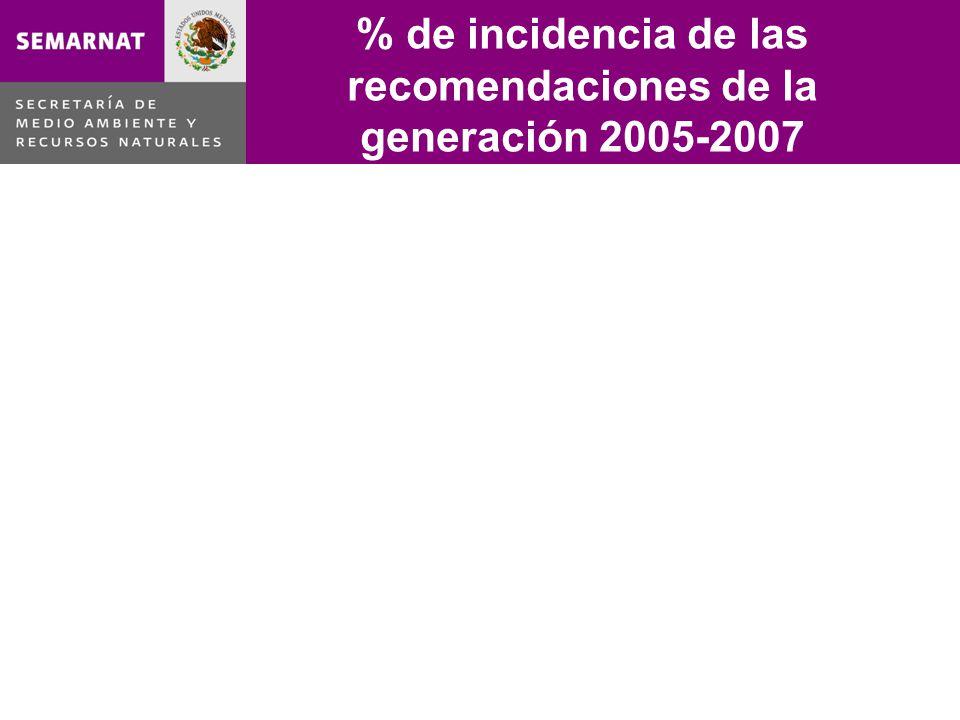 % de incidencia de las recomendaciones de la generación 2005-2007